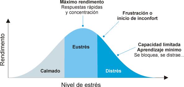 curva-de-estres